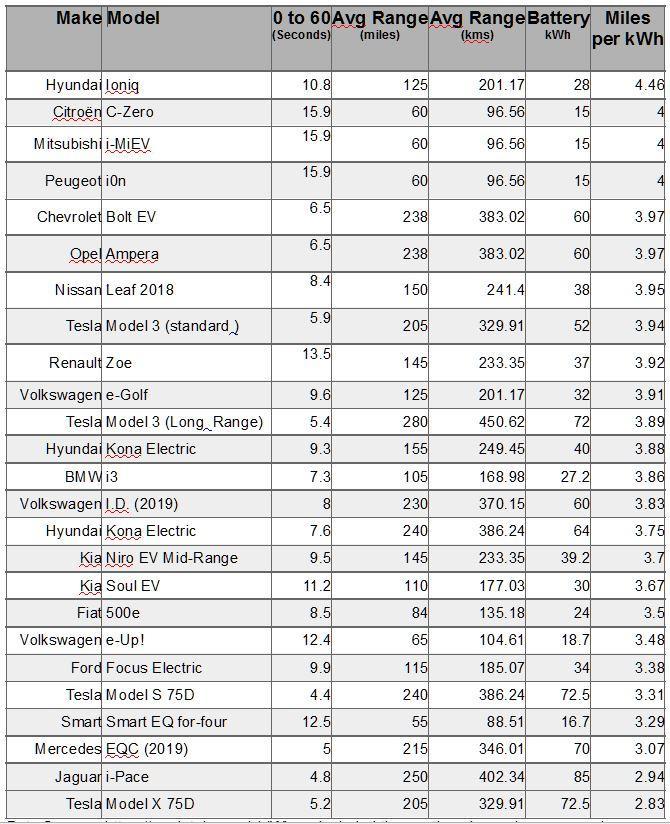 Tabel efficiente ev