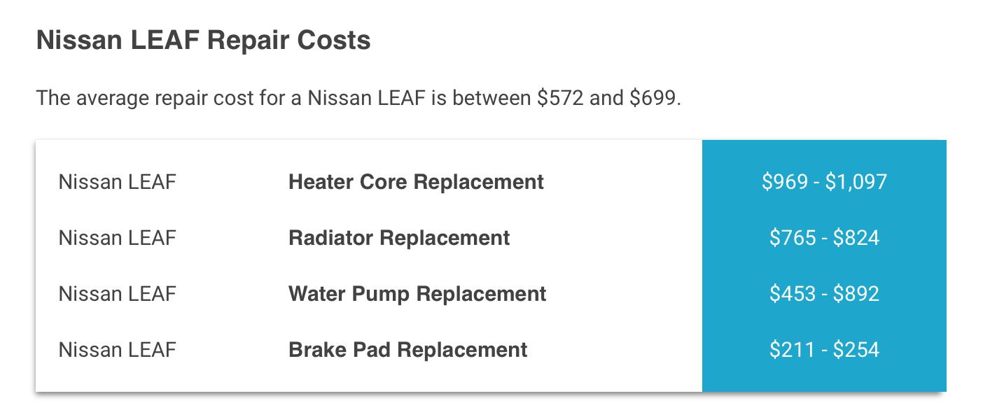 2012 Leaf kosten in USA