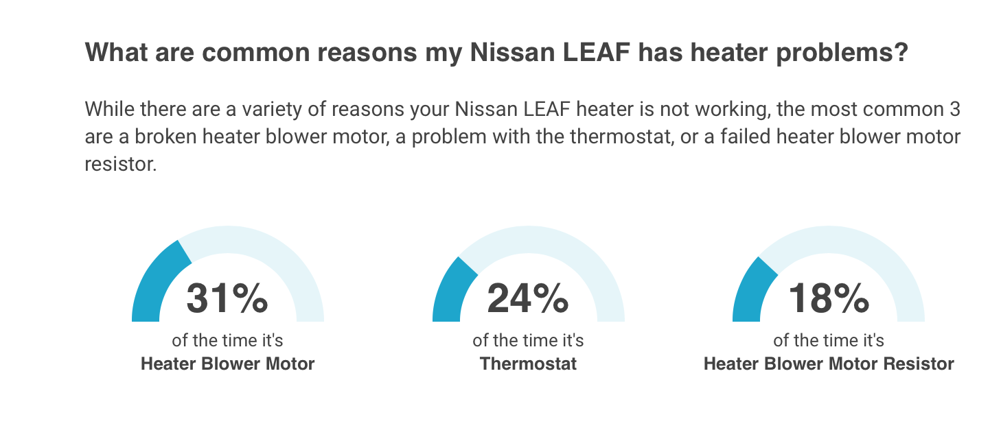 Nissan Leaf heater problems