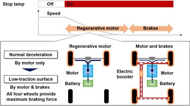 e-pedal technologie